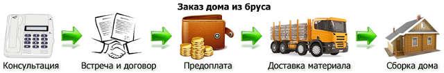 Схема оплаты дома